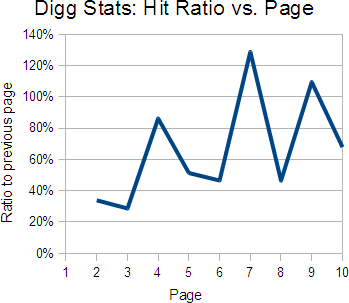 Digg Stats: Hit Ratio vs Page
