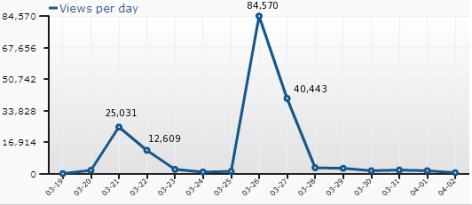 Blog Stats Two Spikes