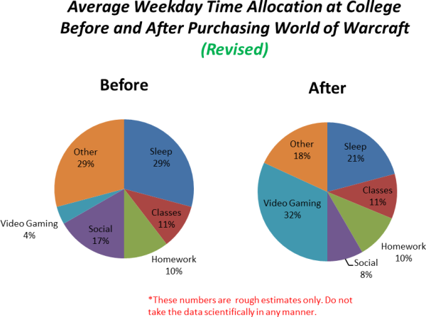 Wow Time Graph Revised
