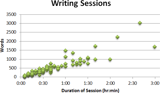 Writing Sessions