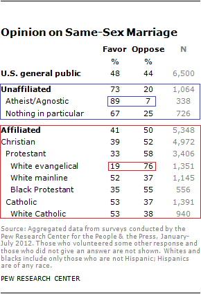 pew religion politics report same sex marriage 2