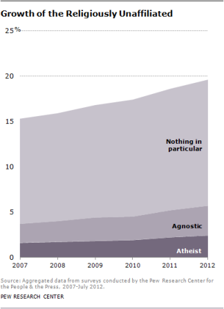 rise of no religion pew graph