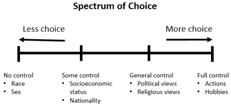 spectrum-of-choice-2