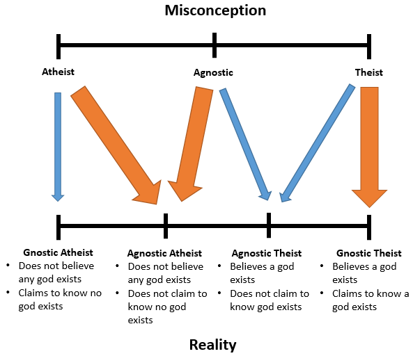 agnosticism-atheism-misconception-vs-reality
