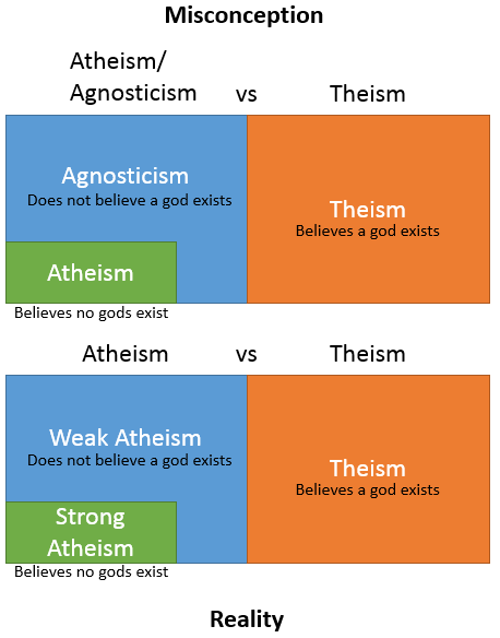 agnosticism-vs-atheism-strong-weak
