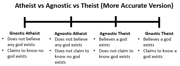 agnosticism_more_accurate