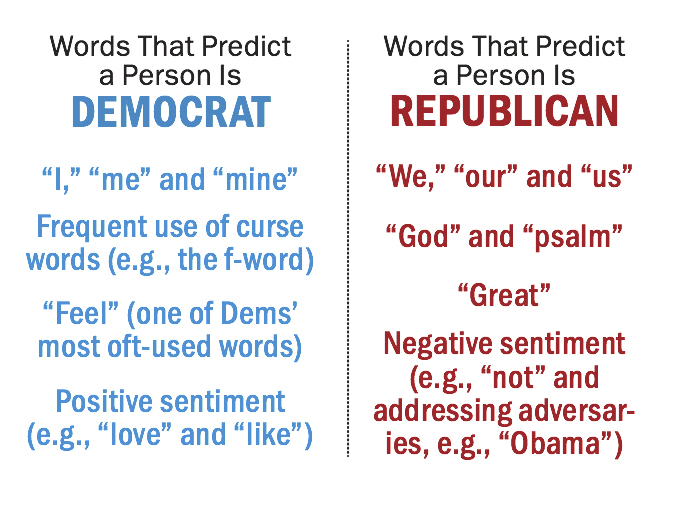 twitter_democrat_republican_language