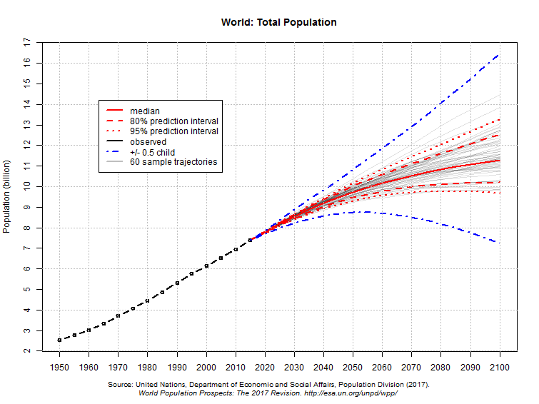 UN_world_population